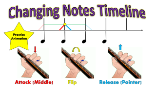 Changing Notes Timeline (Practice Animation)