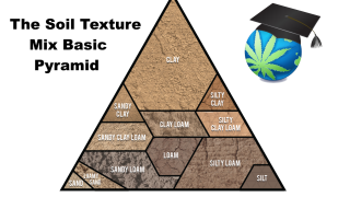 Soil Growing 101 guide - Texture, pH, Makeup - Cannabis Gardening